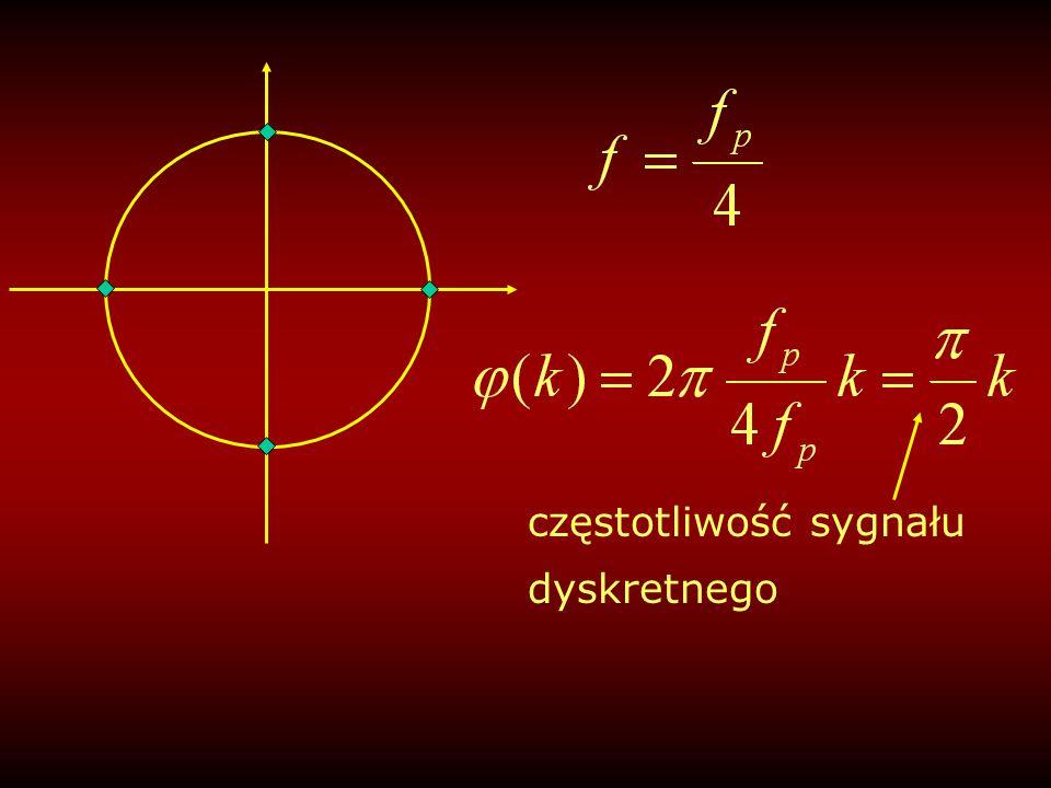 suma=A-Ai-A+Ai=0 k=0 1*A A k=1 -1*Ai k=2 1*-A -1*-Ai k=3 Ten wektor pościgowy ma inną częstotliwość niż sygnał i korelacja dała w wyniku zero