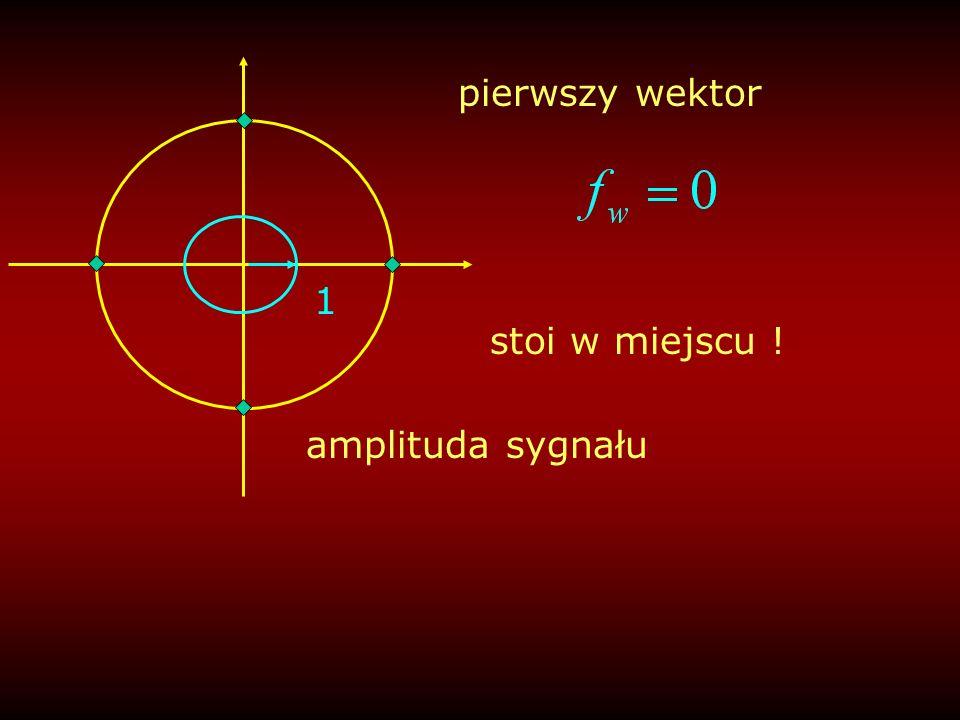 częstotliwość amplituda Możemy to narysować: 0fp/4fp/23/4fpfp 4AWidmo amplitudowe