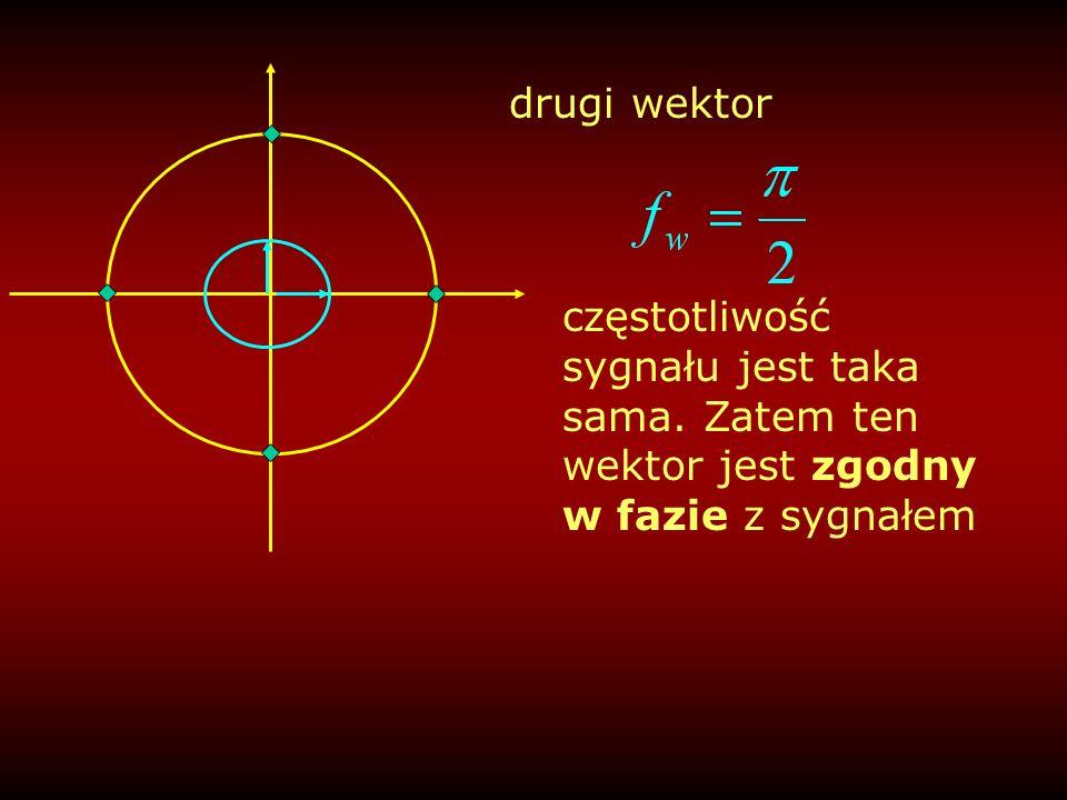 trzeci wektor obrotowi sygnału o 90 stopni odpowiada obrót wektora pościgowego o 180 stopni