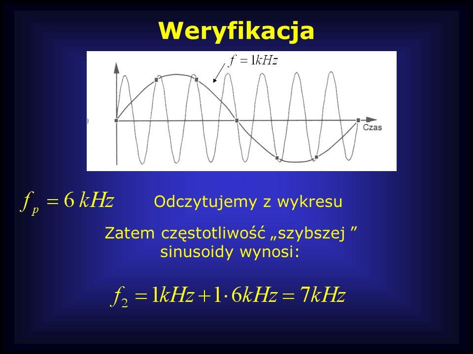 Weryfikacja Odczytujemy z wykresu Zatem częstotliwość szybszej sinusoidy wynosi: