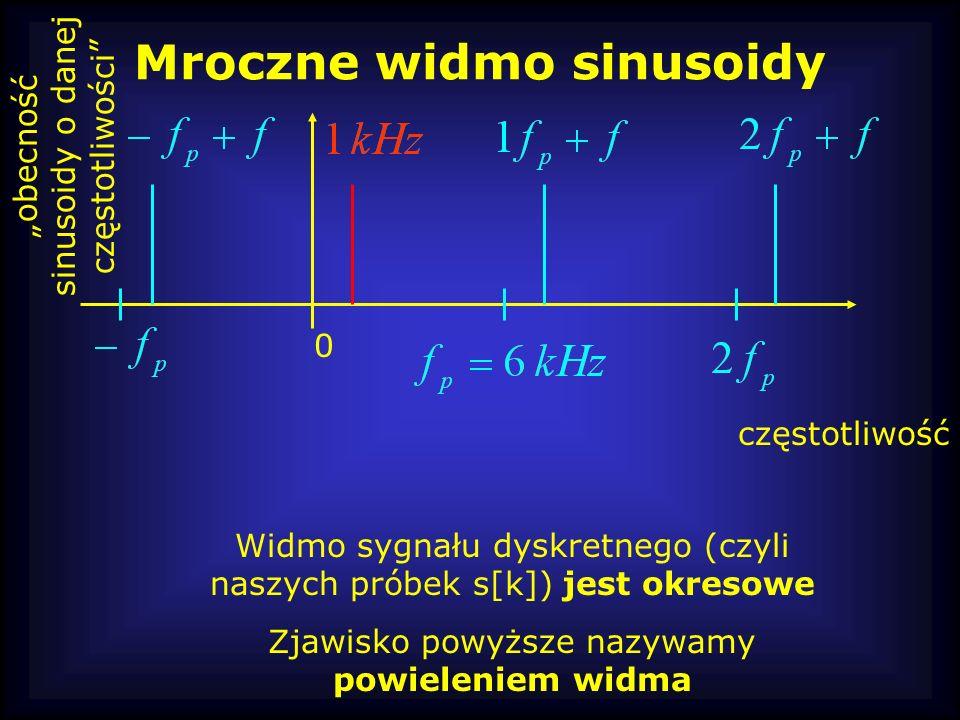 Mroczne widmo sinusoidy częstotliwość obecność sinusoidy o danej częstotliwości 0 Widmo sygnału dyskretnego (czyli naszych próbek s[k]) jest okresowe