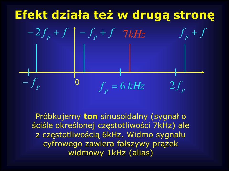 Efekt działa też w drugą stronę 0 Próbkujemy ton sinusoidalny (sygnał o ściśle określonej częstotliwości 7kHz) ale z częstotliwością 6kHz. Widmo sygna