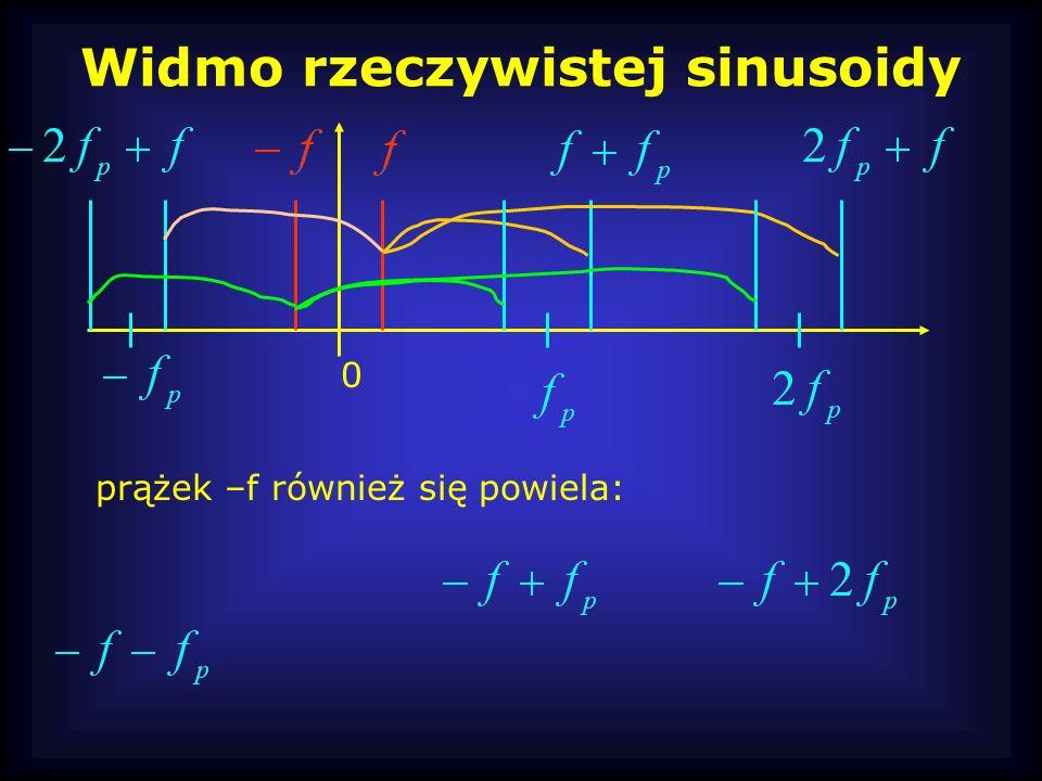 Widmo rzeczywistej sinusoidy 0 prążek –f również się powiela: