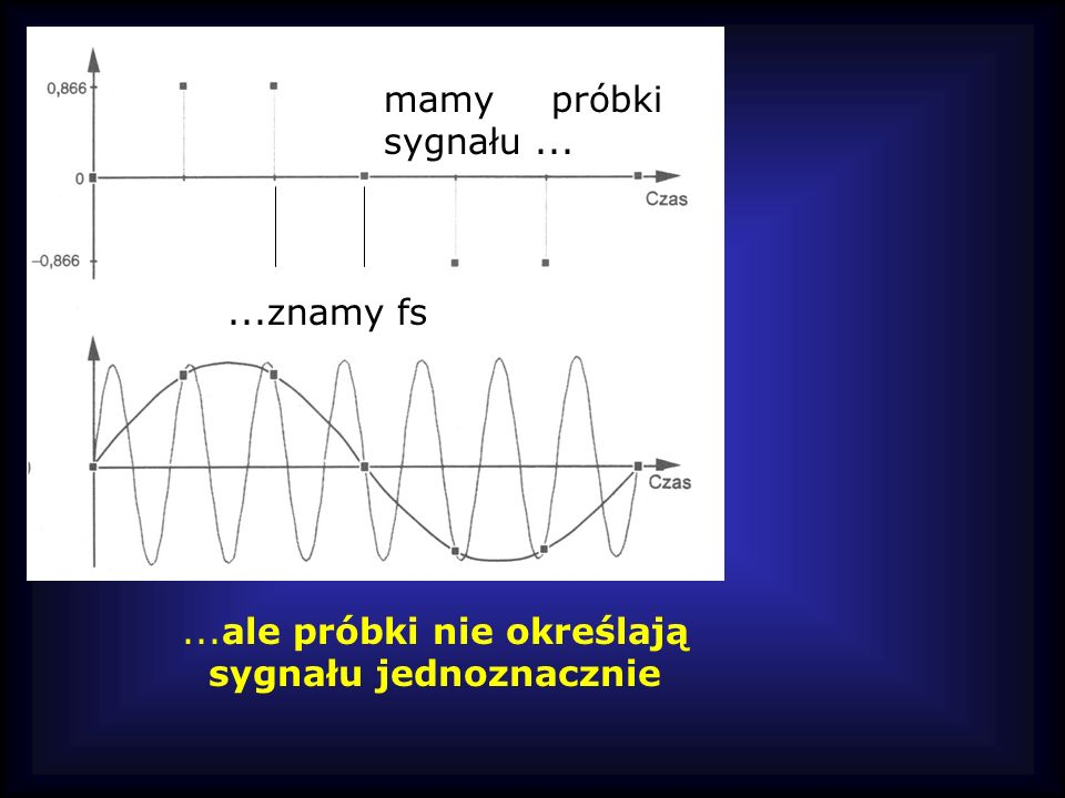 mamy próbki sygnału......znamy fs...ale próbki nie określają sygnału jednoznacznie