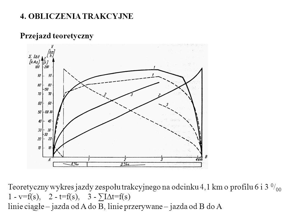4. OBLICZENIA TRAKCYJNE Przejazd teoretyczny Teoretyczny wykres jazdy zespołu trakcyjnego na odcinku 4,1 km o profilu 6 i 3 0 / 00 1 - v=f(s), 2 - t=f