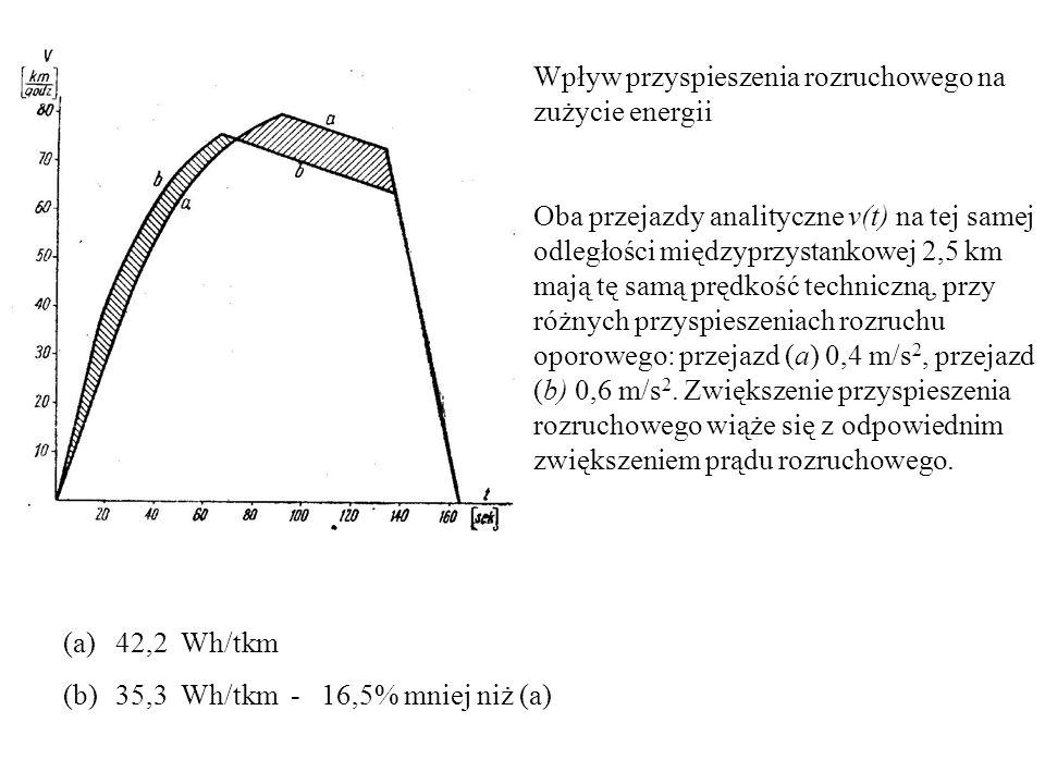 Wpływ przyspieszenia rozruchowego na zużycie energii Oba przejazdy analityczne v(t) na tej samej odległości międzyprzystankowej 2,5 km mają tę samą pr