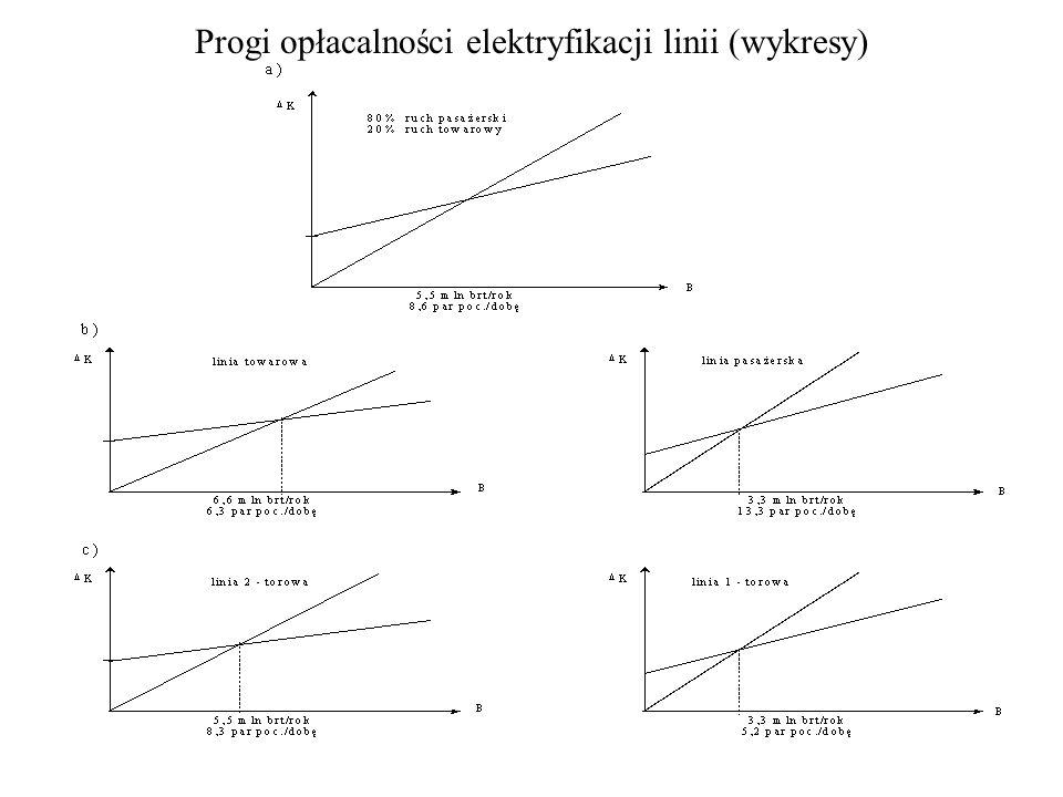 Progi opłacalności elektryfikacji linii (wykresy)