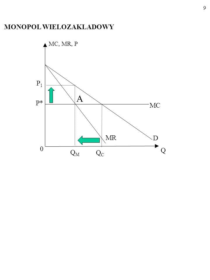 9 MC, MR, P MC 0 D Q A QCQC MR P1P1 QMQM MONOPOL WIELOZAKLADOWY P*