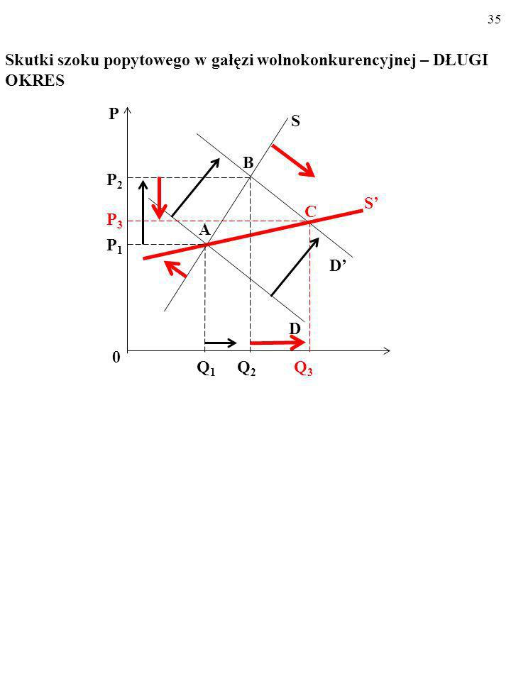 34 Skutki szoku popytowego w gałęzi wolnokonkurencyjnej – DŁUGI OKRES P C Q 1 Q 2 0 P2P2 P1P1 D S S D A B