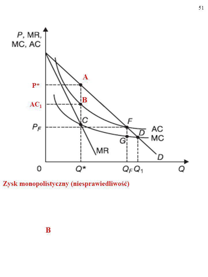 50 Siła rynkowa monopolisty (ang. market power)