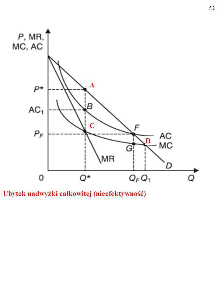 51 Zysk monopolistyczny (niesprawiedliwość) AC 1 B P* A B