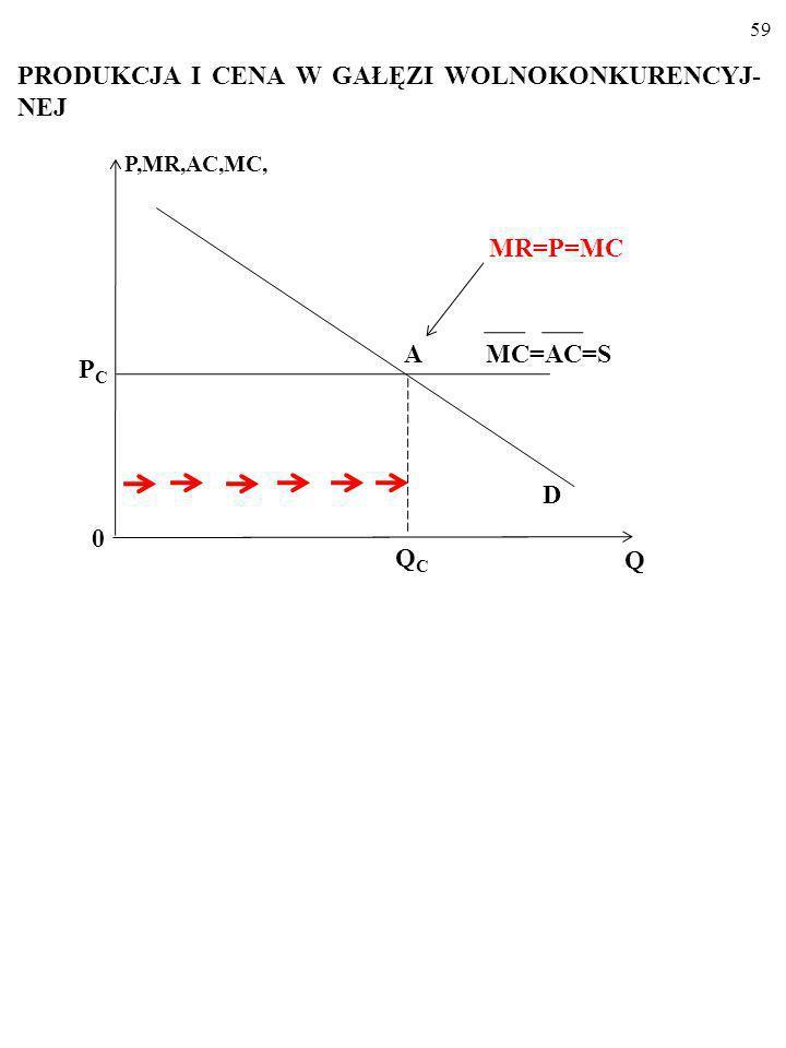 58 Pozioma linia podaży ___ MC=S ___ MC=5 MC, P D 0 Q