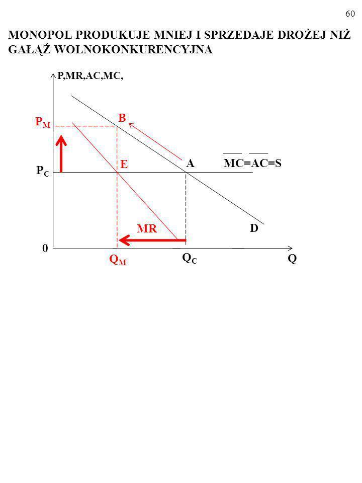 59 PRODUKCJA I CENA W GAŁĘZI WOLNOKONKURENCYJ- NEJ MC=AC=S P,MR,AC,MC, D 0 Q PCPC QCQC A MR=P=MC