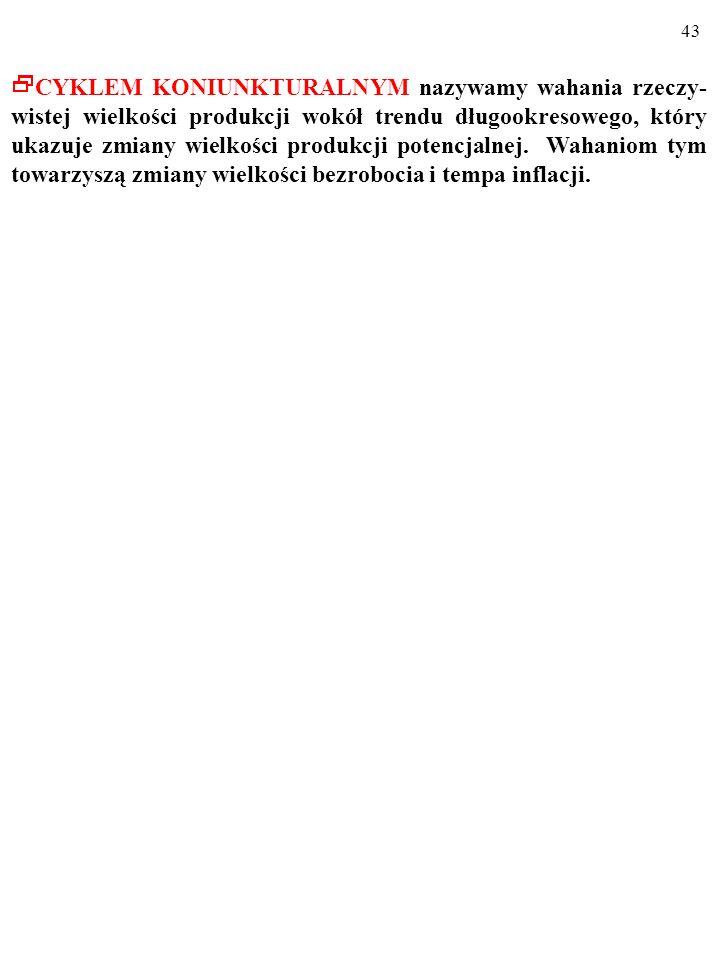 42 11000 2005 r.) Rzeczywista i potencjalna wielkość produkcji w Stanach Zjednoczo- nych w latach 1950-2000 Rzeczywista produkcja, Y, w bardzo długim okresie waha się wokół zwiększającej się stopniowo produkcji potencjalnej, Yp.