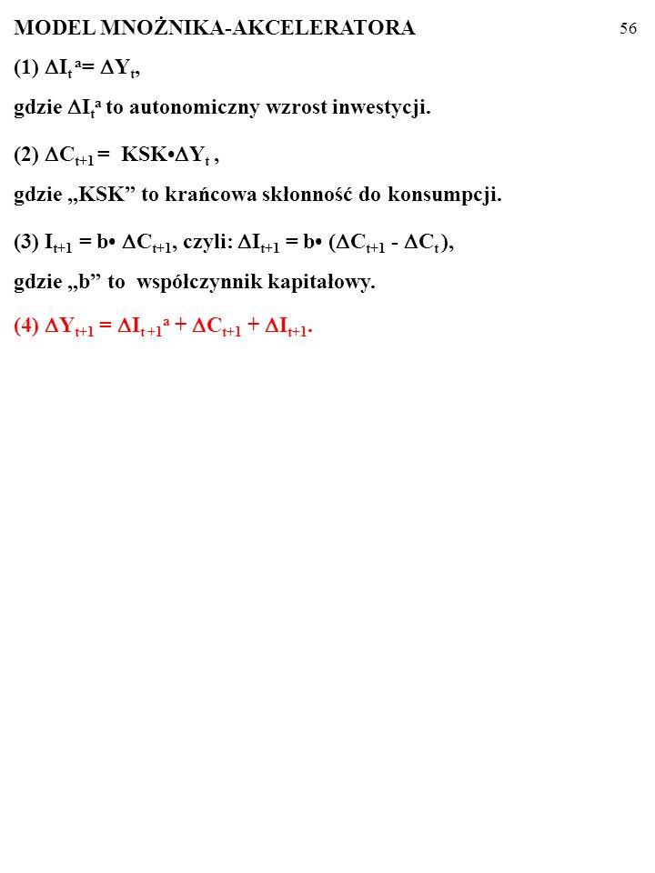 55 MODEL MNOŻNIKA-AKCELERATORA (1) I t a = Y t, gdzie I t a to autonomiczny wzrost inwestycji.