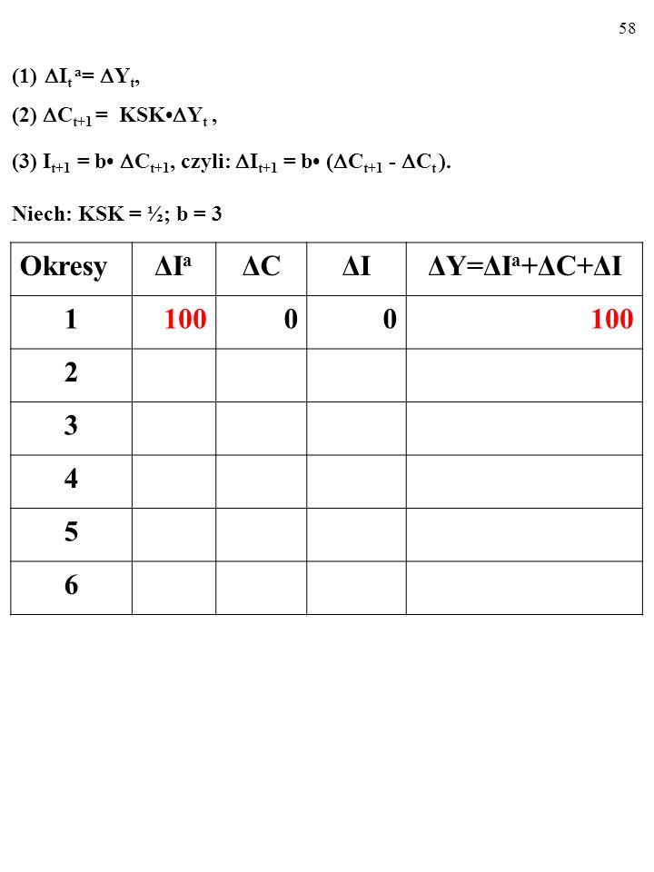 57 A zatem: (1) I t a = Y t, (2) C t+1 = KSK Y t, (3) I t+1 = b C t+1, czyli: I t+1 = b ( C t+1 - C t ), (4) Y t+1 = I t +1 a + C t+1 + I t+1.