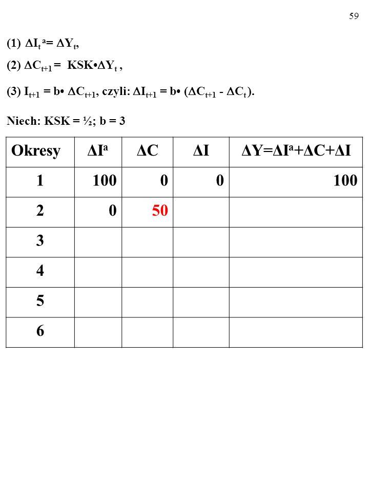 58 (1) I t a = Y t, (2) C t+1 = KSK Y t, (3) I t+1 = b C t+1, czyli: I t+1 = b ( C t+1 - C t ).