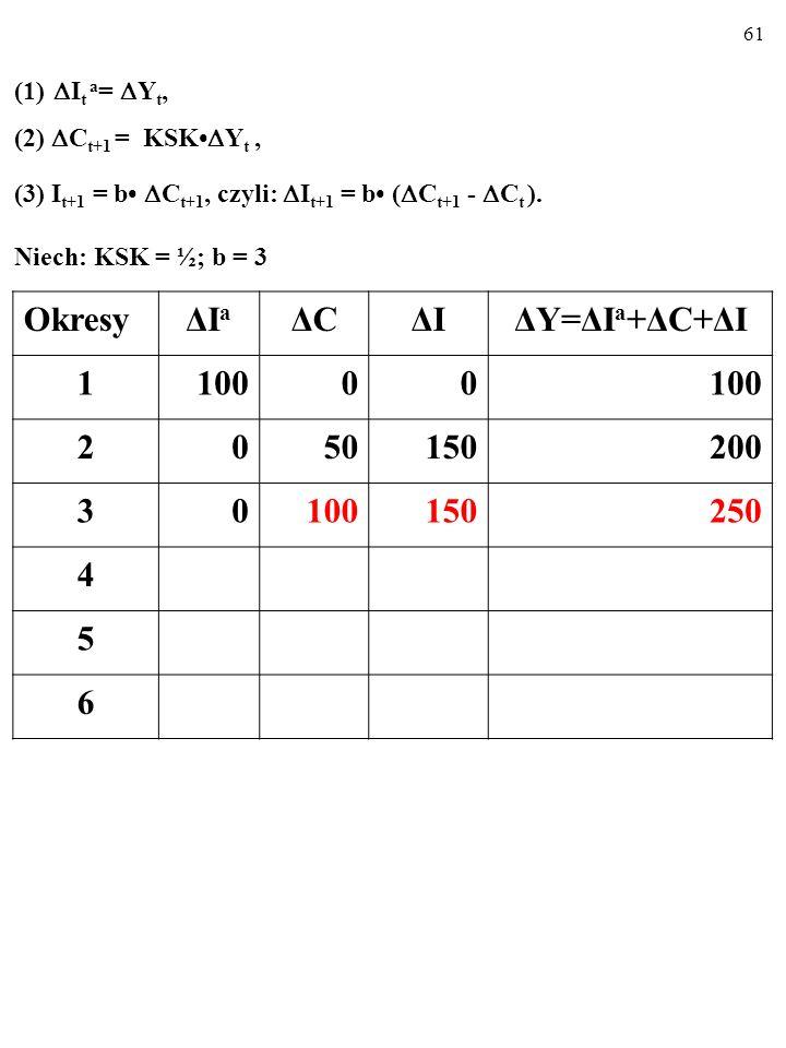 60 (1) I t a = Y t, (2) C t+1 = KSK Y t, (3) I t+1 = b C t+1, czyli: I t+1 = b ( C t+1 - C t ).