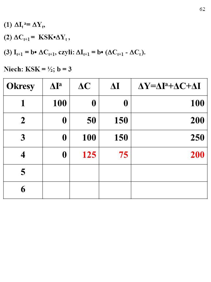 61 (1) I t a = Y t, (2) C t+1 = KSK Y t, (3) I t+1 = b C t+1, czyli: I t+1 = b ( C t+1 - C t ).