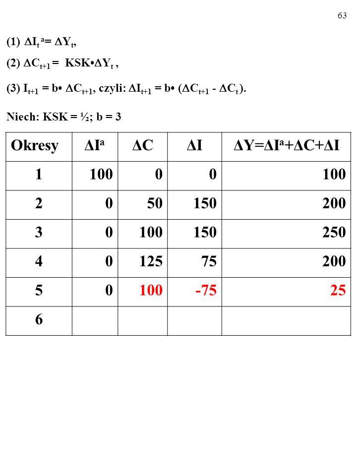 62 (1) I t a = Y t, (2) C t+1 = KSK Y t, (3) I t+1 = b C t+1, czyli: I t+1 = b ( C t+1 - C t ).