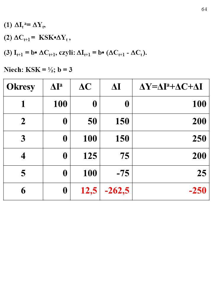 63 (1) I t a = Y t, (2) C t+1 = KSK Y t, (3) I t+1 = b C t+1, czyli: I t+1 = b ( C t+1 - C t ).