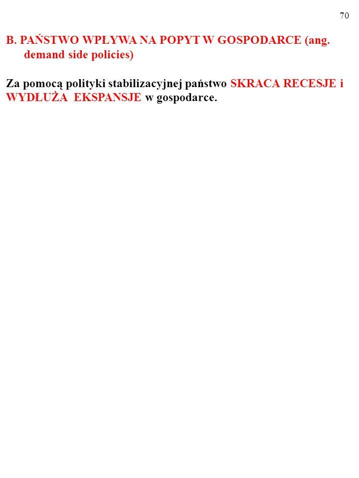 69 B. PAŃSTWO WPŁYWA NA POPYT W GOSPODARCE (ang. demand side policies)