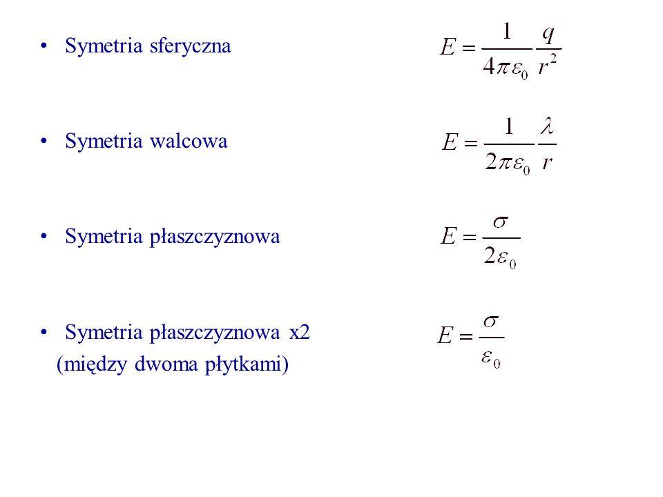 Symetria sferyczna Symetria walcowa Symetria płaszczyznowa Symetria płaszczyznowa x2 (między dwoma płytkami)