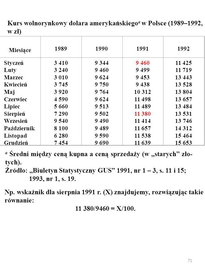 71 Np. wskaźnik dla sierpnia 1991 r. (X) znajdujemy, rozwiązując takie równanie: 11 380/9460 = X/100. a Średni między ceną kupna a ceną sprzedaży (w s