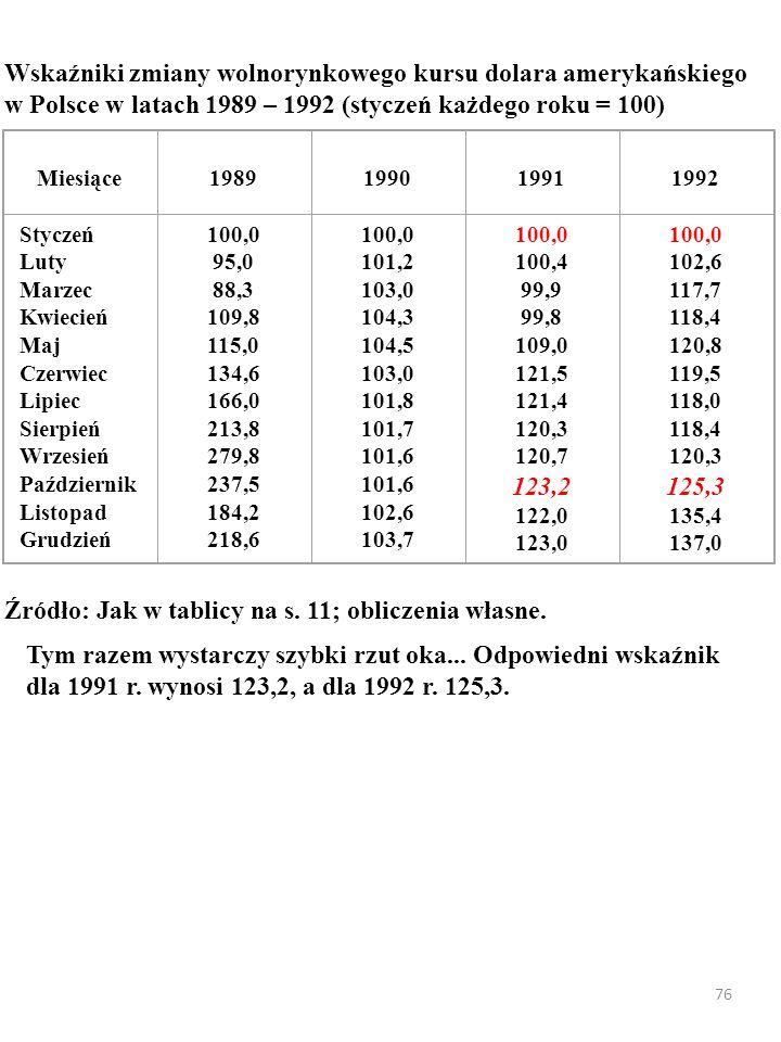 76 Tym razem wystarczy szybki rzut oka... Odpowiedni wskaźnik dla 1991 r. wynosi 123,2, a dla 1992 r. 125,3. Wskaźniki zmiany wolnorynkowego kursu dol