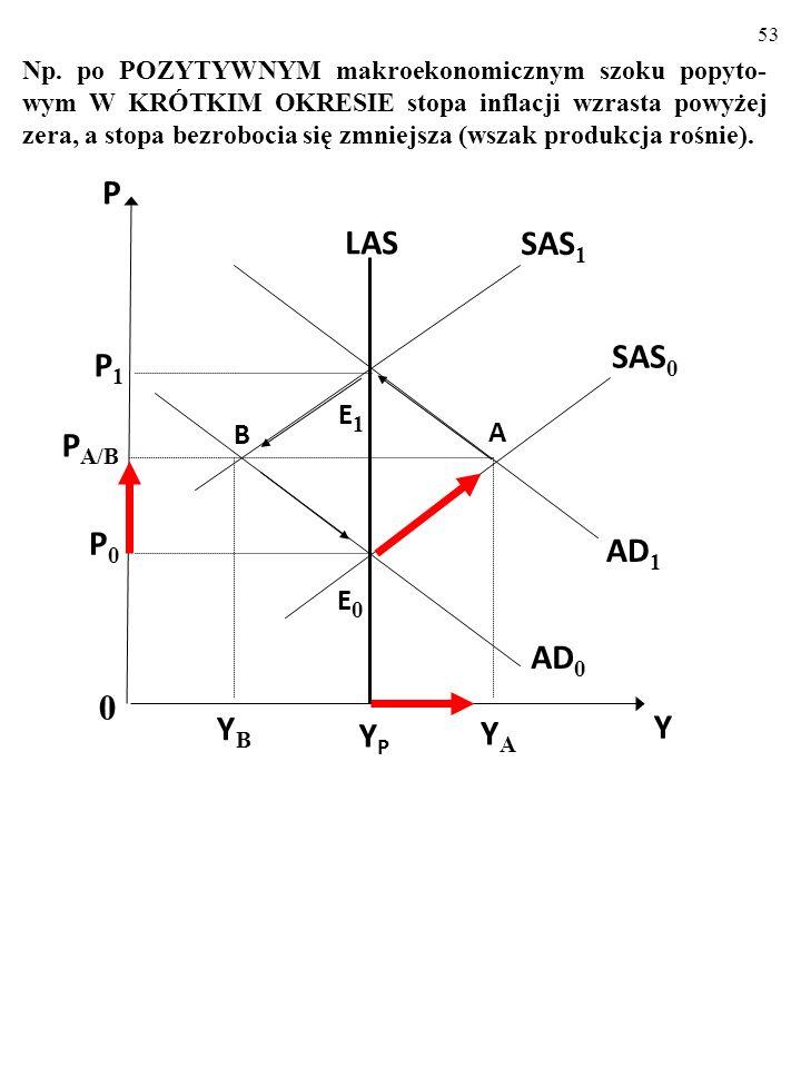 52 Jak pamiętamy: Szoki popytowe wytrącają gospodarkę z równowagi i powo- dują zmiany produkcji oraz skierowane w przeciwnych kie- runkach zmiany stop
