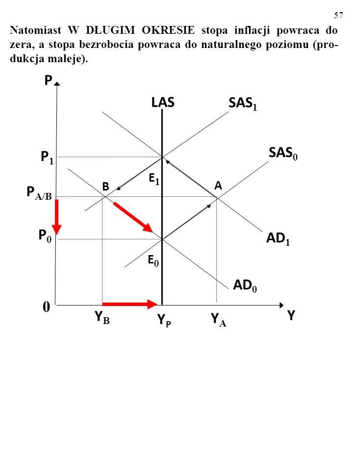 56 YPYP LAS AD 1 AD 0 E1E1 B SAS 0 SAS 1 0 Y P P 1 P A/B E0E0 P0P0 YBYB A YAYA Po NEGATYWNYM makroekonomicznym szoku popytowym W KRÓTKIM OKRESIE, stop