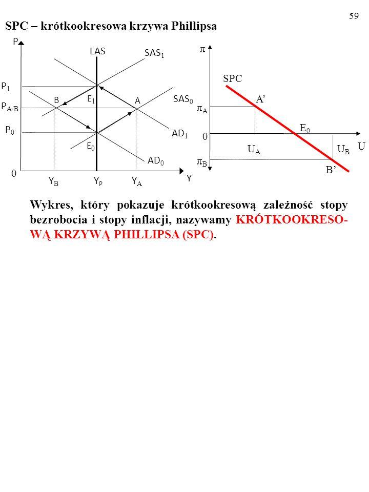 58 Zmiany stóp: bezrobocia i inflacji po negatywnym szoku popyto- wym π U UAUA A πAπA 0 E0E0 SPC UBUB B πBπB YPYP LAS AD 1 AD 0 E1E1 B SAS 0 SAS 1 0 Y