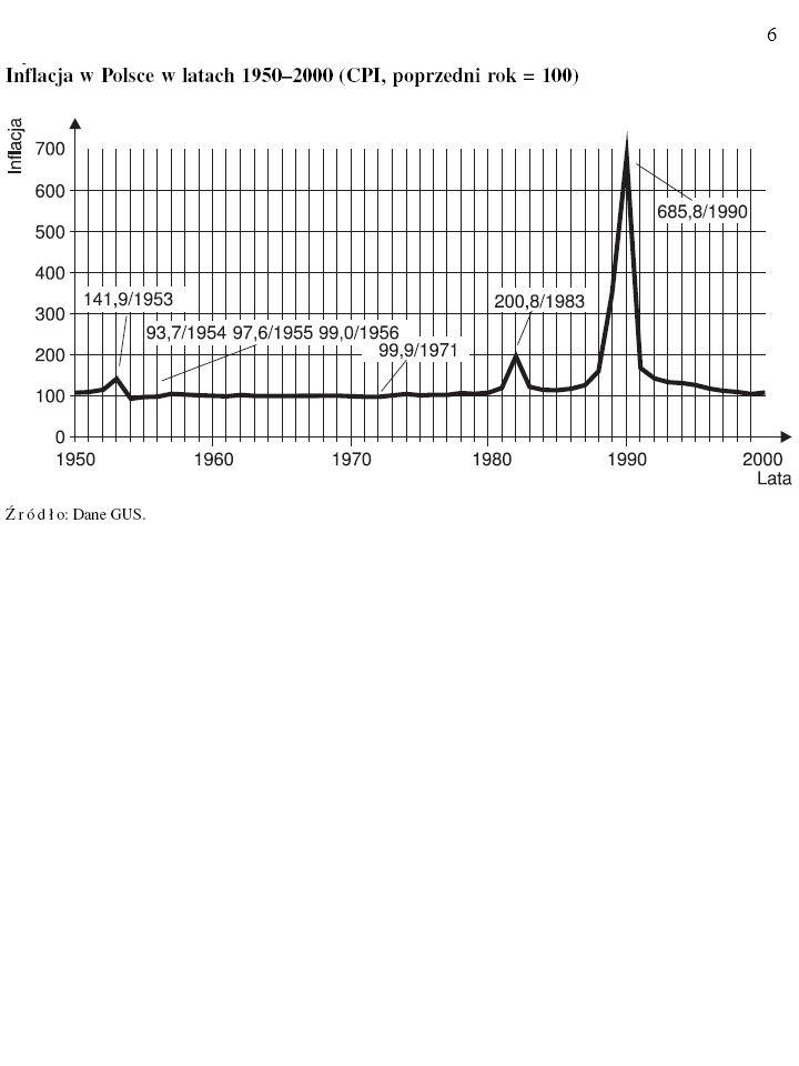 66 10% U U*U* A π 0 E0E0 PC 1 B LPC PC 2 E1E1 B A Niech – ceteris paribus – M SN wzrasta w stałym tempie, równym – powiedzmy – 10% rocznie.