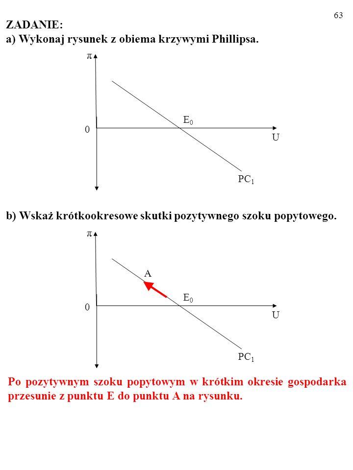 62 ZADANIE: a) Wykonaj rysunek z obiema krzywymi Phillipsa. b) Wskaż krótkookresowe skutki pozytywnego szoku popytowego. U π 0 E0E0 PC 1