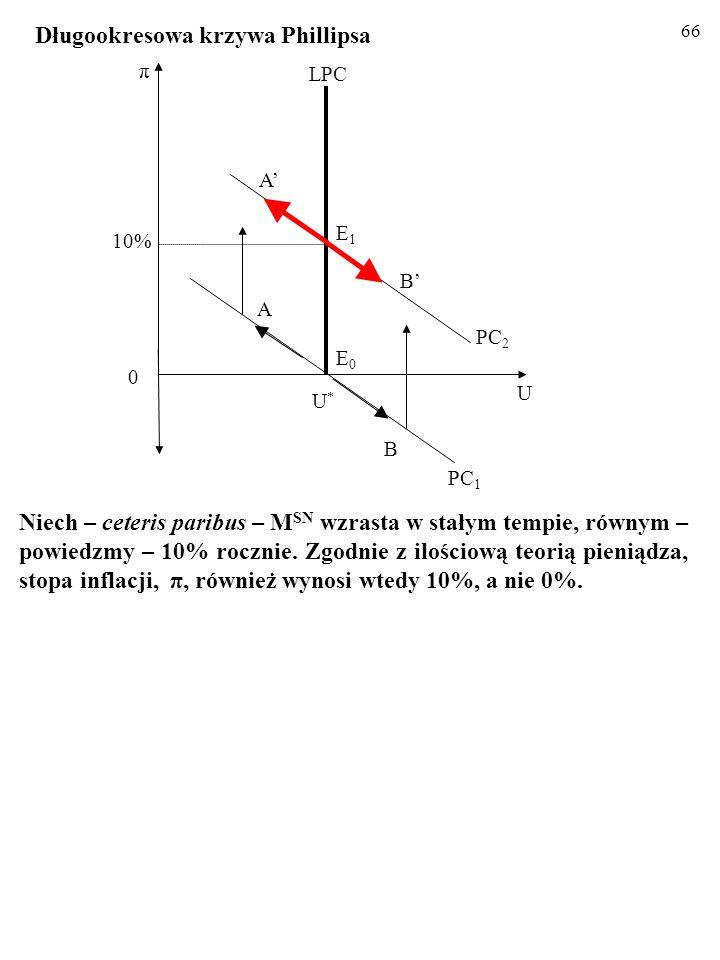 65 ZADANIE: c) Wskaż długookresowe skutki negatywnego szoku popytowego. U π 0 E0E0 PC 1 B W wyniku negatywnego szoku popytowego w długim okresie gospo
