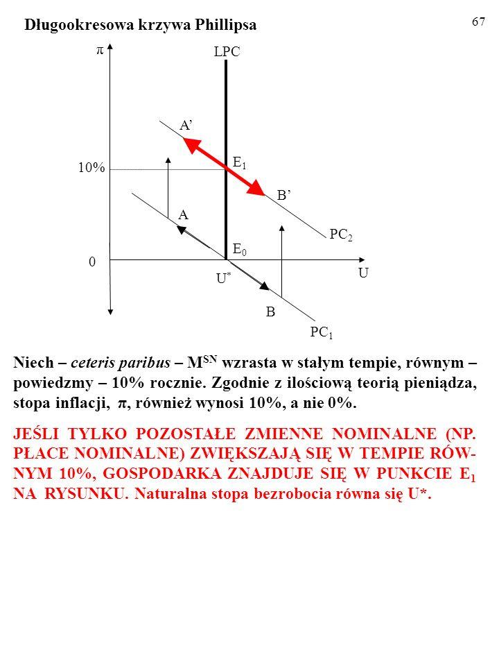 66 10% U U*U* A π 0 E0E0 PC 1 B LPC PC 2 E1E1 B A Niech – ceteris paribus – M SN wzrasta w stałym tempie, równym – powiedzmy – 10% rocznie. Zgodnie z