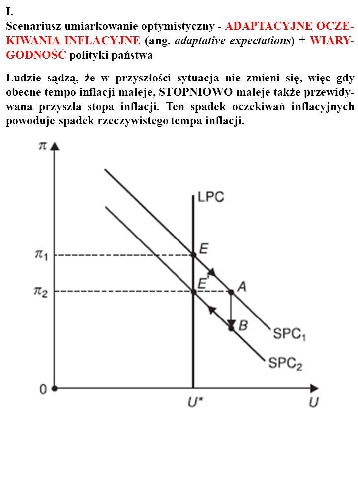 W wyniku restrykcyjnej polityki pienięznej spada tempo inflacji, π, i rośnie stopa bezrobocia, U. U π 0 E0E0 SPC 1 A LPC