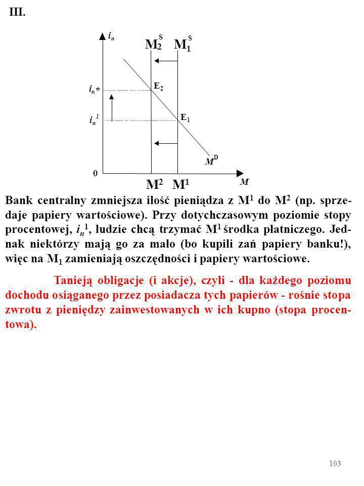 102 Bank centralny zmniejsza ilość pieniądza z M 1 do M 2 (np.