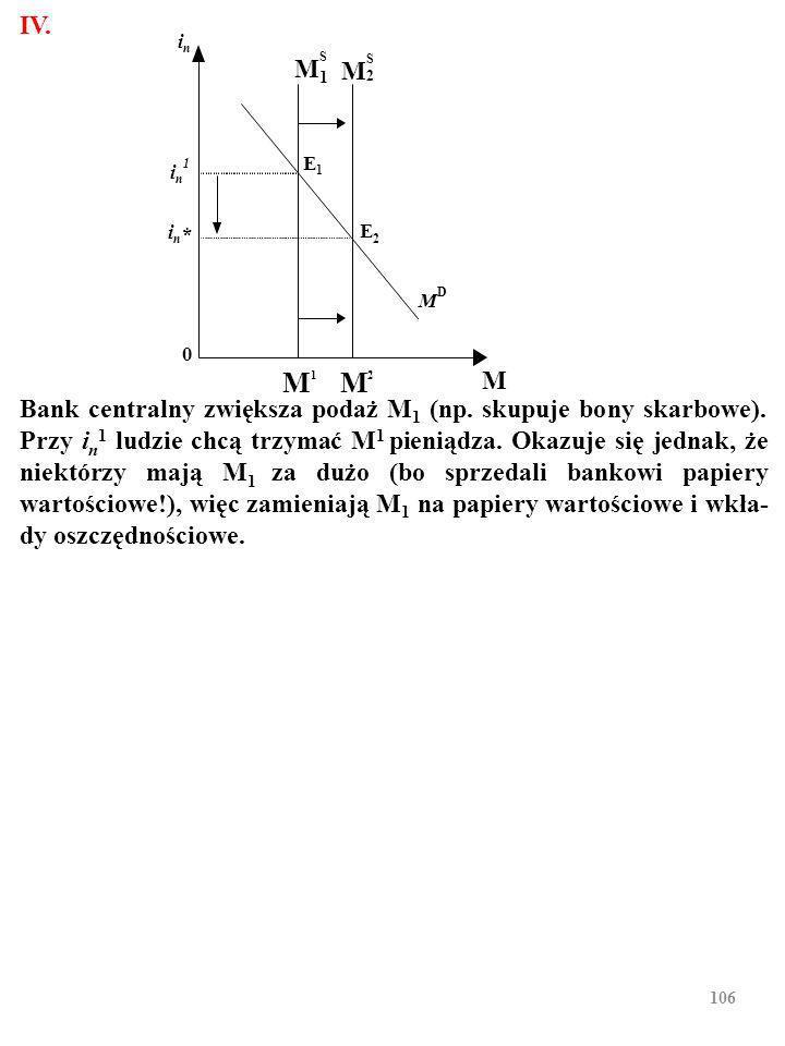105 Bank centralny zmniejsza ilość pieniądza z M 1 do M 2 (np.