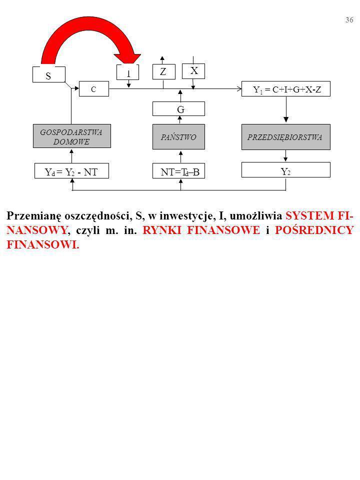 35 Przypomnij sobie ruch okrężny wydatków i dochodów w gospodar- ce i odpływający w bok strumień oszczędności, S… X I PRZEDSIĘBIORSTWA GOSPODARSTWA DOMOWE Y d = Y 2 - NT Y 2 PAŃSTWO G NT=T d –B Z S C Y 1 = C+I+G+X-Z