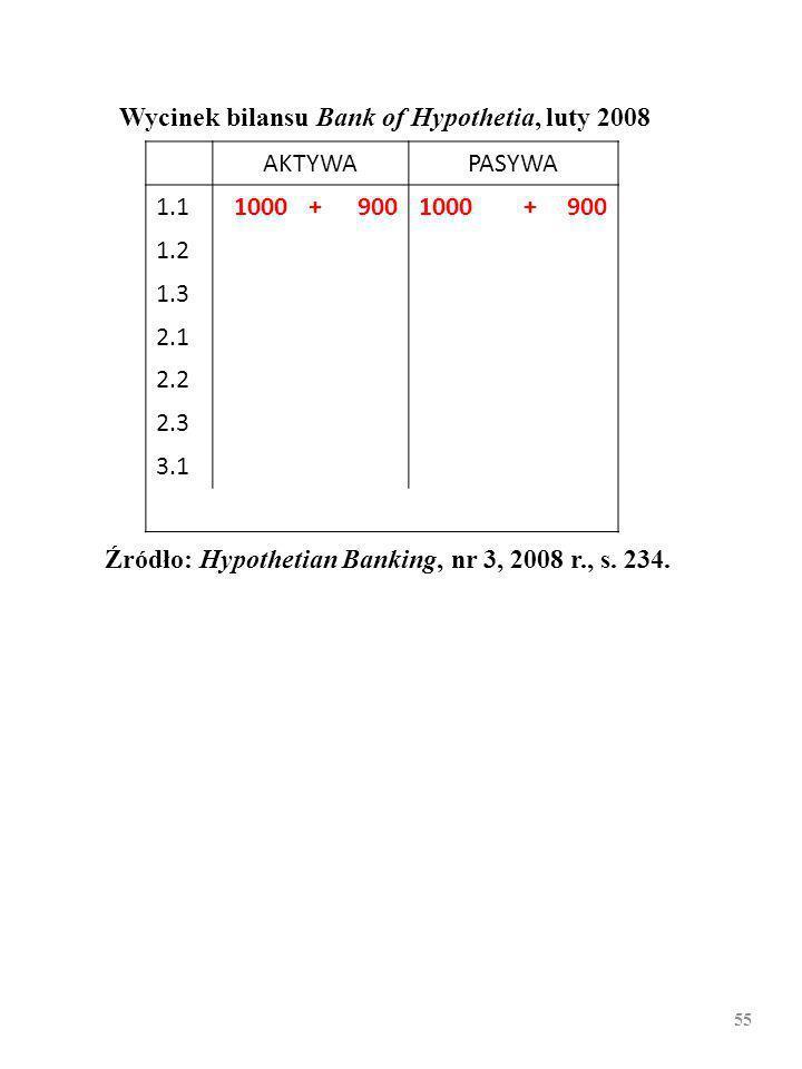 54 Wycinek bilansu Bank of Hypothetia, luty 2008 AKTYWAPASYWA 1.11000 1.2 1.3 2.1 2.2 2.3 3.1 Źródło: Hypothetian Banking, nr 3, 2008 r., s.