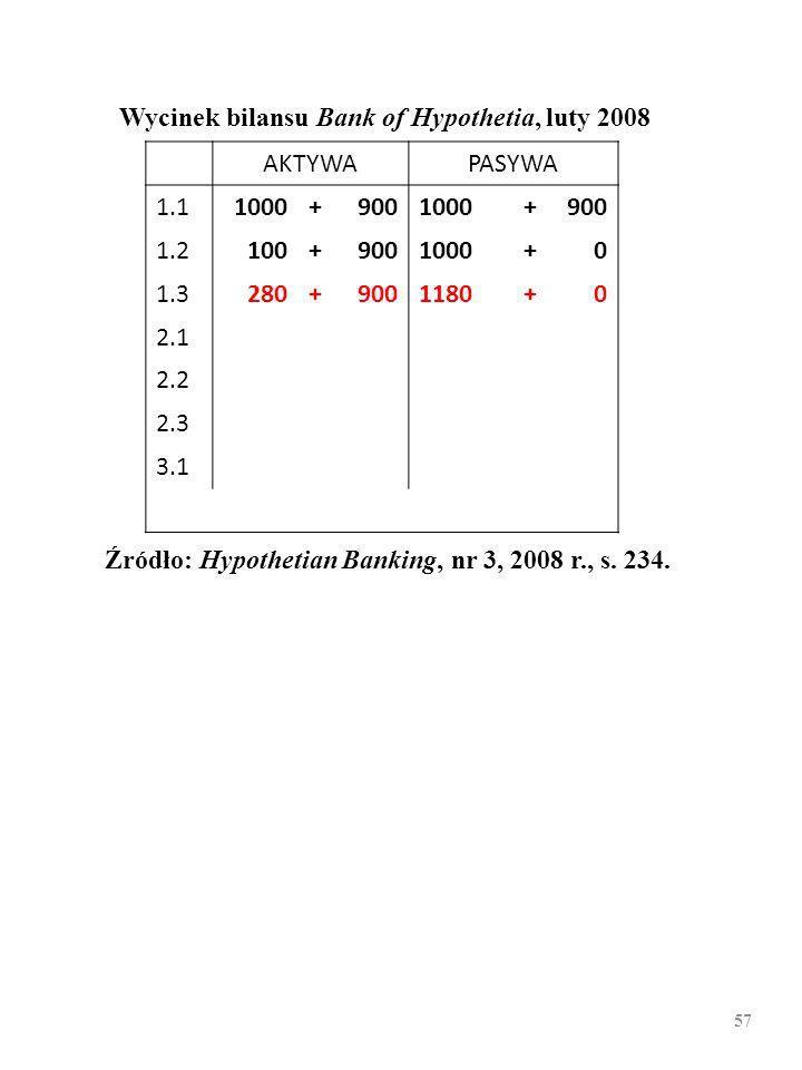 56 Wycinek bilansu Bank of Hypothetia, luty 2008 AKTYWAPASYWA 1.11000+9001000+900 1.2100+9001000+0 1.3 2.1 2.2 2.3 3.1 Źródło: Hypothetian Banking, nr 3, 2008 r., s.