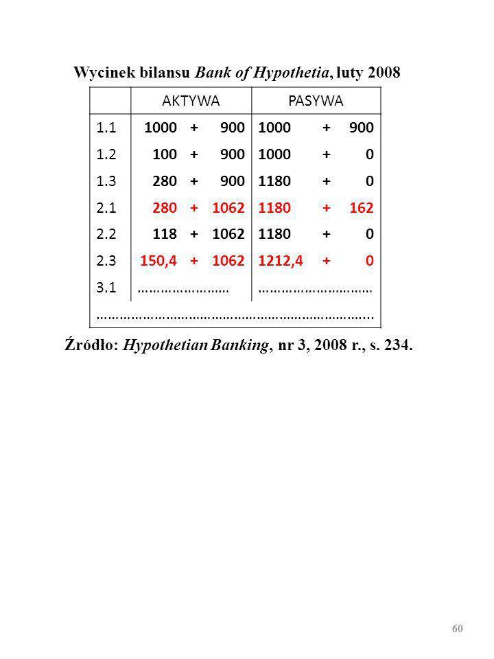 59 Wycinek bilansu Bank of Hypothetia, luty 2008 AKTYWAPASYWA 1.11000+9001000+900 1.2100+9001000+0 1.3280+9001180+0 2.1280+10621180+162 2.2118+10621180+0 2.3 3.1……………………………………………… ……………………………………………………………....