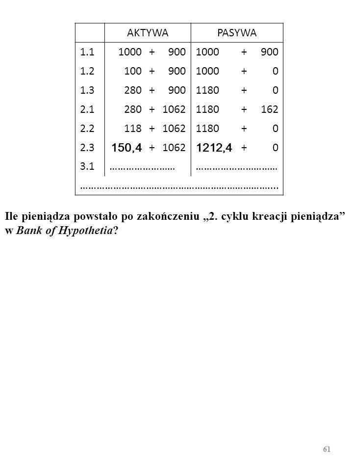 60 Wycinek bilansu Bank of Hypothetia, luty 2008 AKTYWAPASYWA 1.11000+9001000+900 1.2100+9001000+0 1.3280+9001180+0 2.1280+10621180+162 2.2118+10621180+0 2.3150,4+10621212,4+0 3.1……………………………………………… ……………………………………………………………....