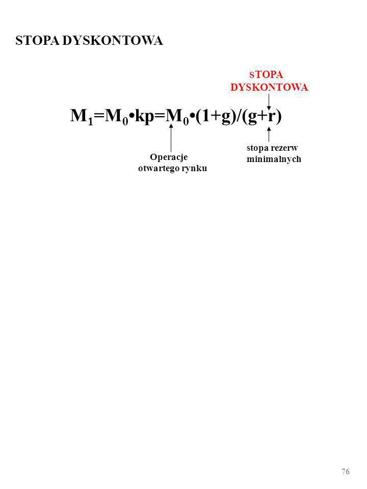 75 STOPA REZERW MINIMALNYCH Operacje otwartego rynku Stopa dyskontowa STOPA REZERW MINIMALNYCH M 1 =M 0kp=M 0(1+g)/(g+r)