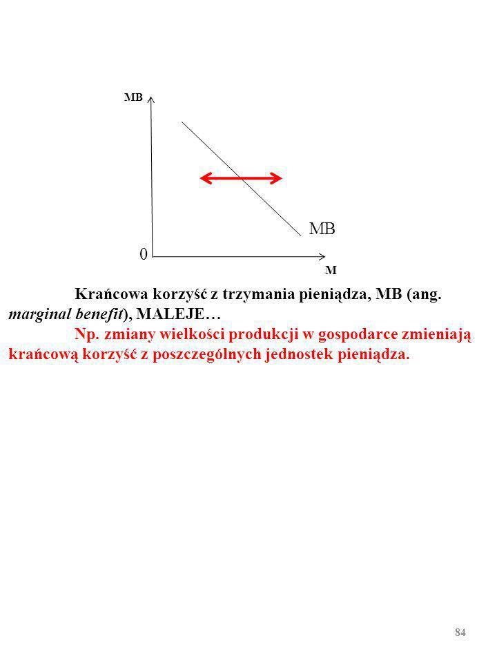 83 MB M 0 Krańcowa korzyść z trzymania pieniądza, MB (ang. marginal benefit), MALEJE…