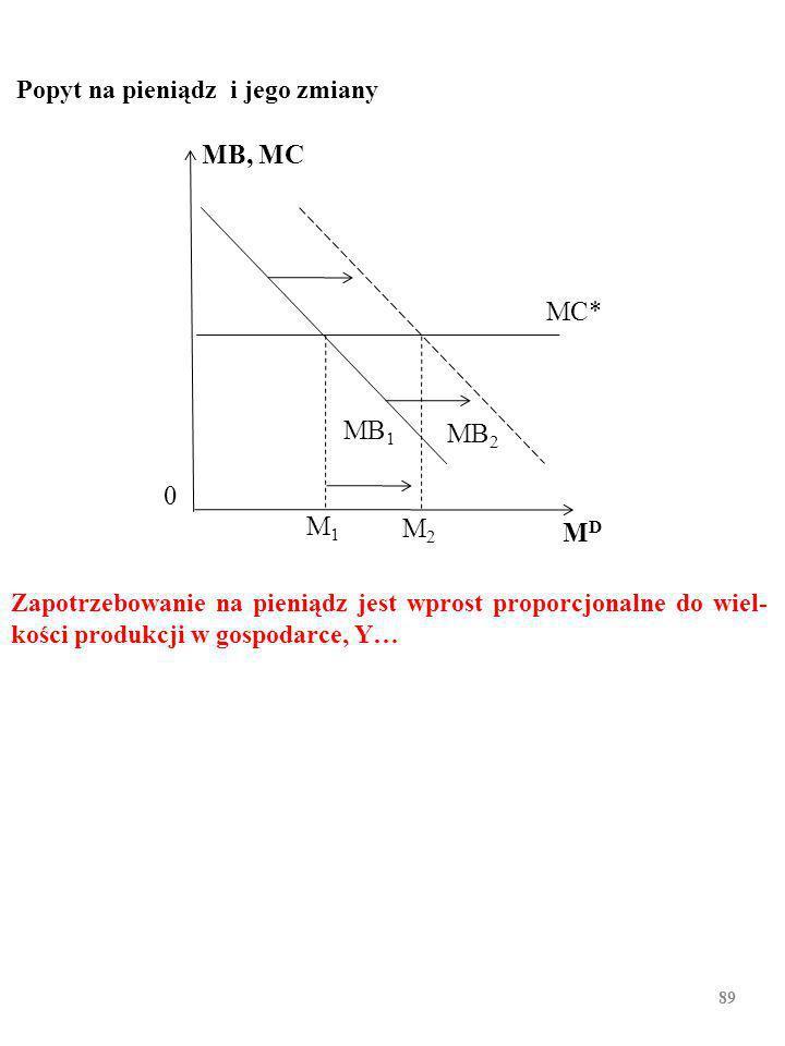88 Konfrontacja malejącej krańcowej korzyści z trzymania kolejnych porcji środka płatniczego, MB 1, ze stałym kosztem krańcowym ich trzymania, MC, wyznacza zapotrzebowanie na środek płatniczy, M D.