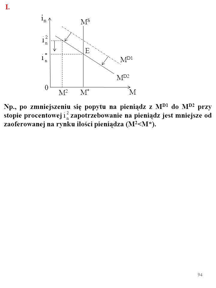 93 W gospodarce powstaje taka cena środka płatniczego, M 1, czyli sto- pa procentowa, i n, której poziom zapewnia zrównanie się zapo- trzebowania na M 1 z zaoferowana ilością M 1.
