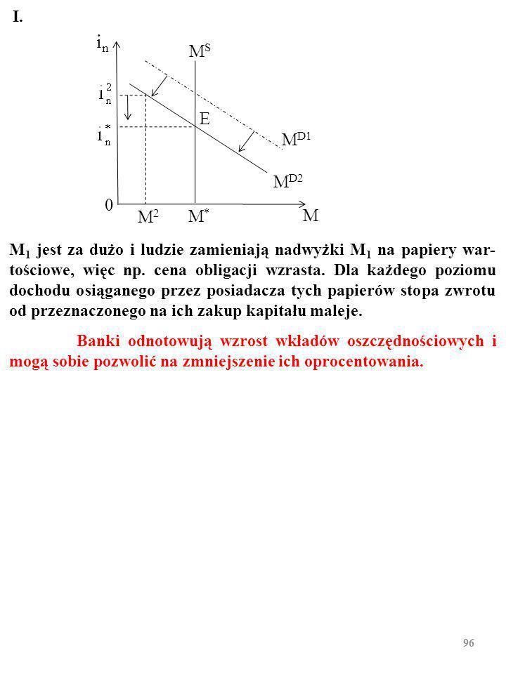 95 M 1 jest za dużo i ludzie zamieniają nadwyżki M 1 na papiery war- tościowe, więc np.