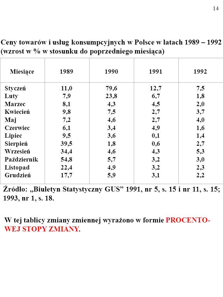 13 WARTOŚCI WZGLĘDNE ZMIENNYCH EKONOMICZNYCH WARTOŚĆ WZGLĘDNA zmiennej informuje o wielkości zmiany tej zmiennej. Miesiące1989199019911992 Styczeń Lut